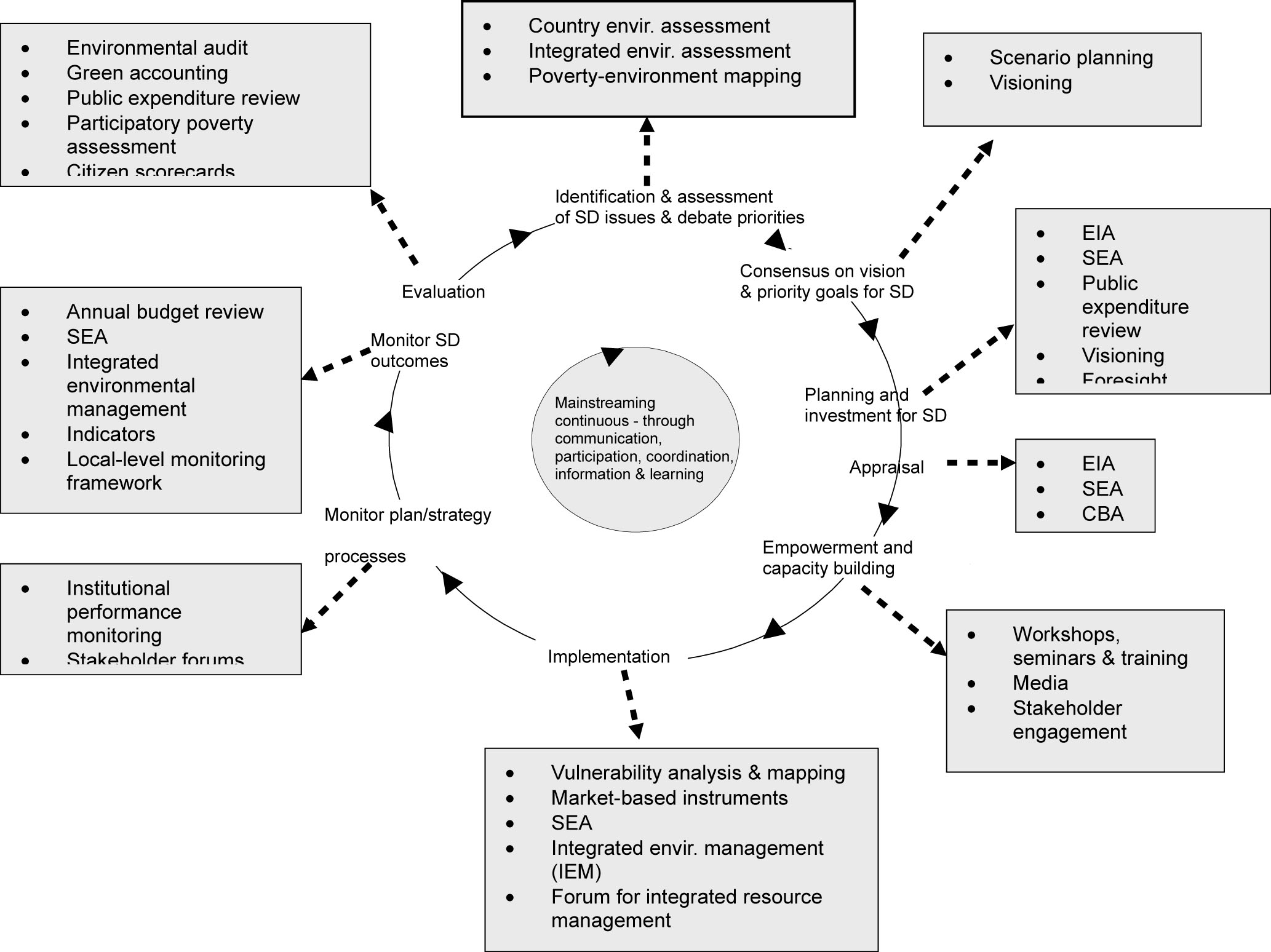 Linking mainstreaming to the continuous improvement approach to managing policy, strategy and planning processes
