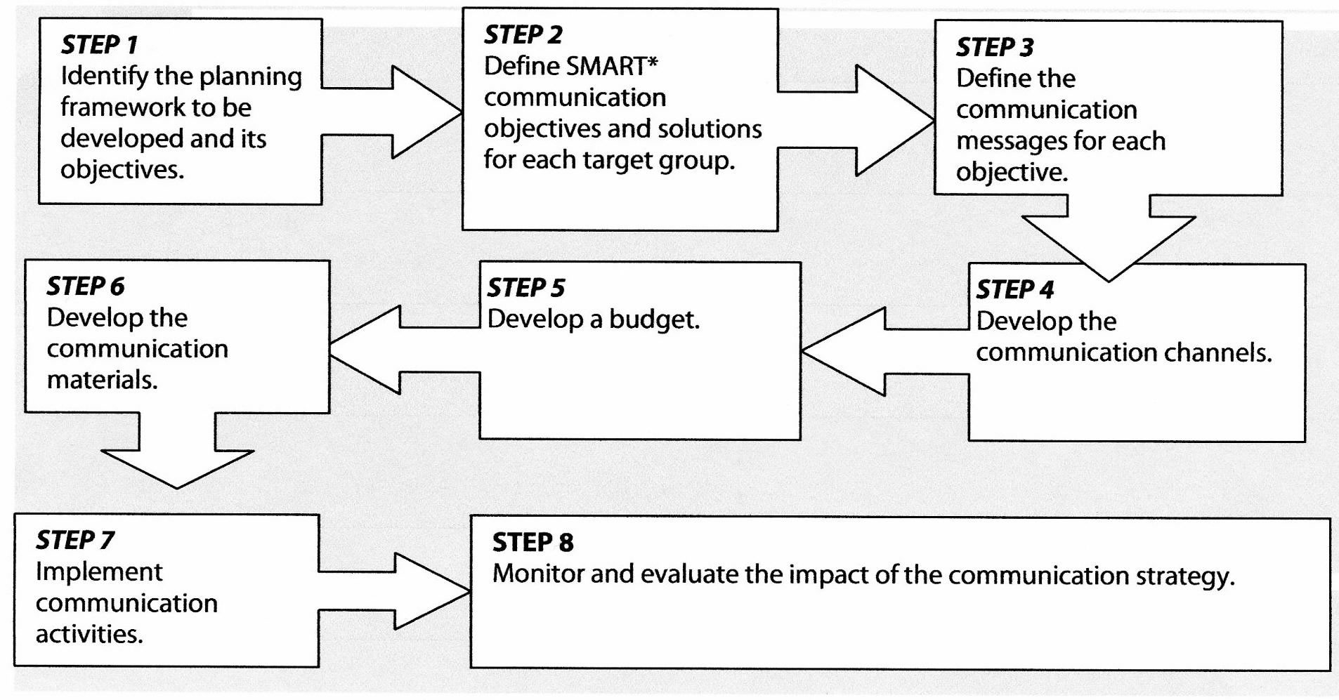 evaluate the implementation of the communications method These six steps to program evaluation can help put your communications this helps to clarify goals and objectives of the program you'll evaluate.